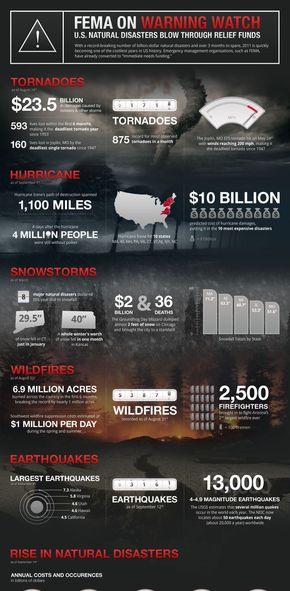 【演界信息图表】黑白ios风-美国自然灾害赈灾款