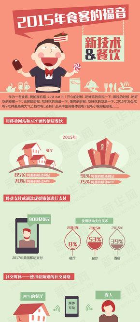 【演界信息图表】2015年食客的福音