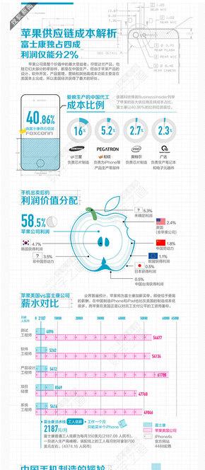 【演界信息图表】从苹果产业链看中国制造