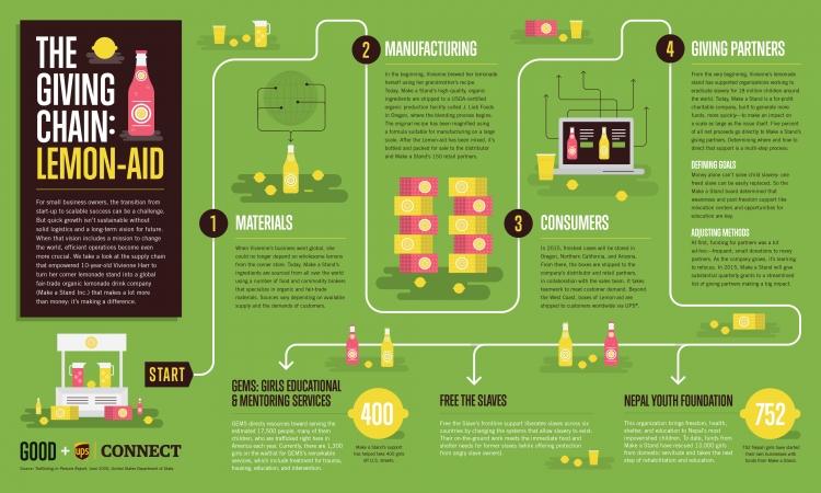 【演界信息图表】彩色手绘-获得柠檬汽水的步骤