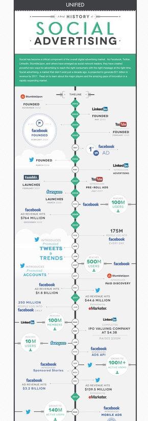 【演界信息图表】一张图读懂社会化广告简史!