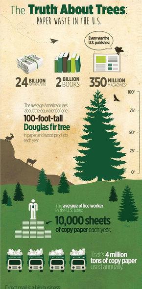 【演界信息图表】树的真相:美国的纸张浪费