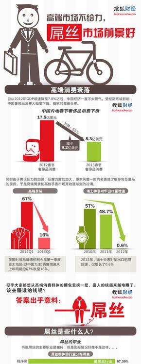 [演界信息图标]扁平化图说数据与新闻-奢侈品的高端市场VS屌丝市场