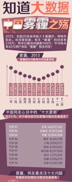 【演界网信息图表】-彩色机绘-中国雾霾之殇