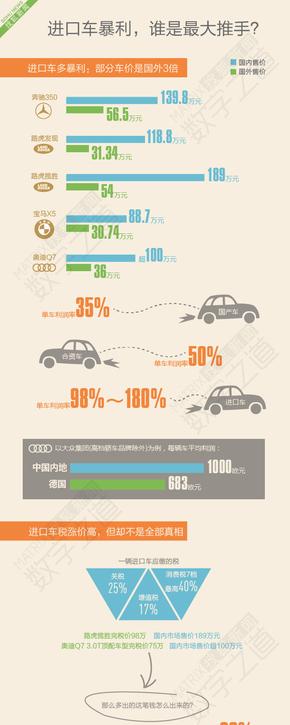 【演界信息图表】扁平卡通-进口车在中国营销之道:越贵越有人买