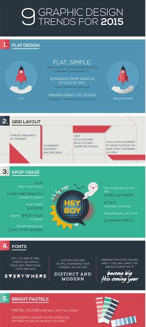 【演界信息图表】2015 年9种图形设计趋势