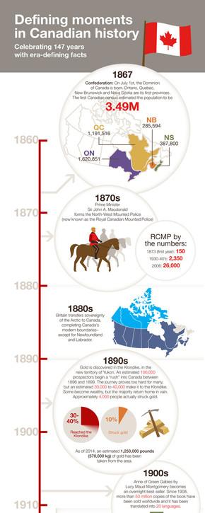 【演界信息图表】多彩扁平风格-加拿大历史上的经典时刻