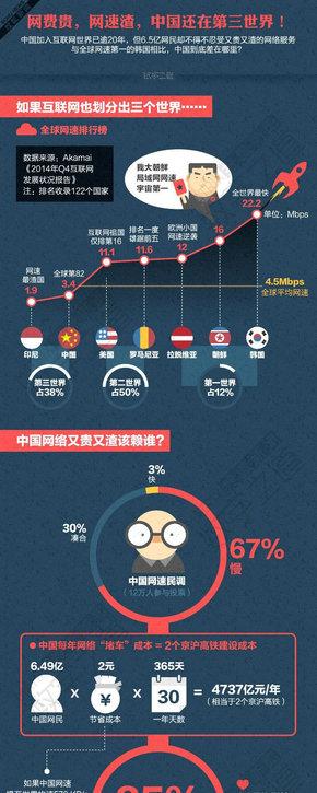 【演界信息图表】又贵又渣的中国网络