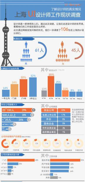 【演界信息图表】2014上海UI设计师工作状态