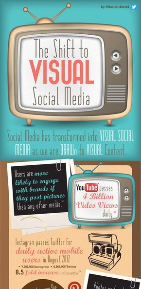 【演界信息图表】电影胶片风-可视化社会媒体的转变