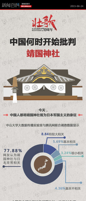 【演界信息图表】中国何时开始批判靖国神社?