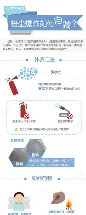 【演界信息图表】粉尘爆炸如何自救