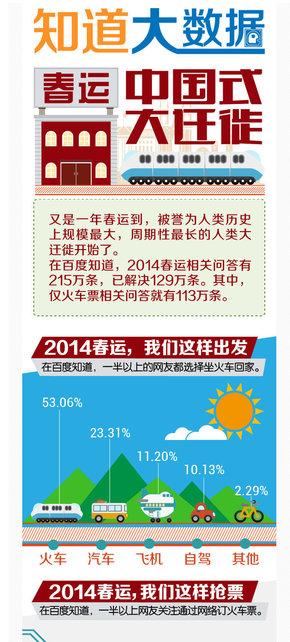 【演界信息图表】春运-中国式大迁徙