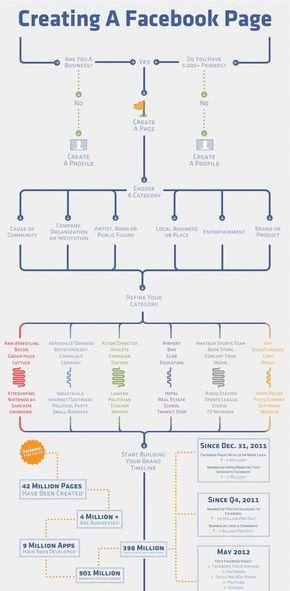 【演界信息图表】流程图风-创建一个脸书页面