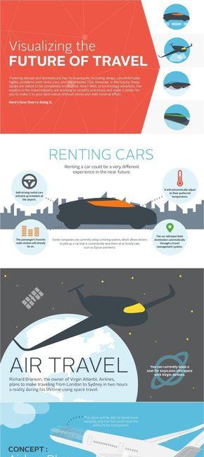 【演界信息图表】扁平卡通-可视化旅行的未来