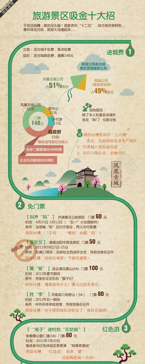 【演界信息图表】扁平卡通-旅游景区吸金十大招