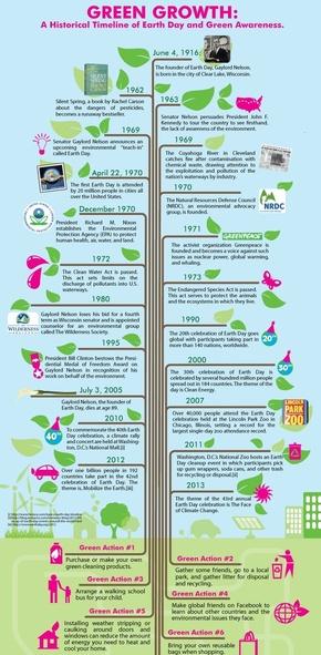 【演界信息图表】扁平卡通-绿色意识的历史