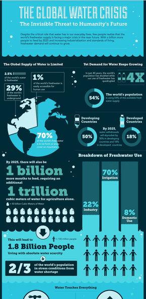 【演界信息图表】全球水资源的危机