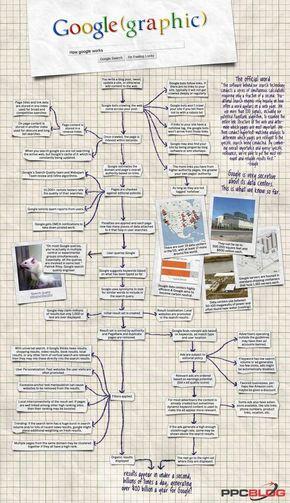 【演界信息图表】网格纸张风-google的运作过程