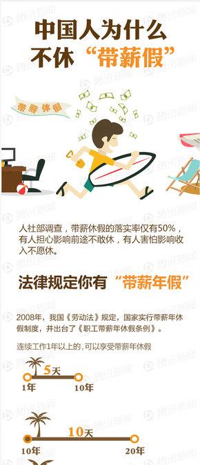 """【演界信息图表】中国人为何不休""""带薪假"""""""