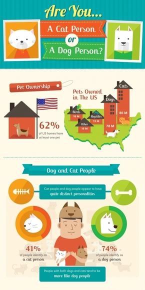 【演界信息图表】卡通风-养猫人与养狗人的比较