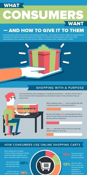 【演界信息图表】卡通风-如何给予消费者他们想要的