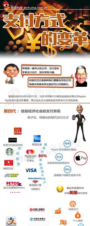 【演界信息图表】扁平卡通-支付方式的变革