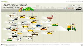 【演界信息图表】多彩扁平-世界主要城市计程车费用对比