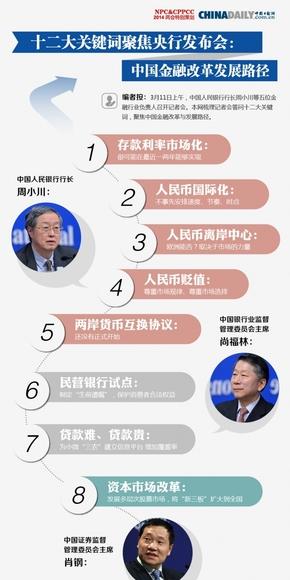【演界信息图表】扁平-十二大关键词聚焦央行发布会:中国金融改革发展路径