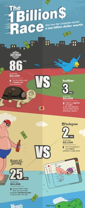 【演界信息图表】彩色卡通-如何快速的世界顶级公司达到1亿美元的价值