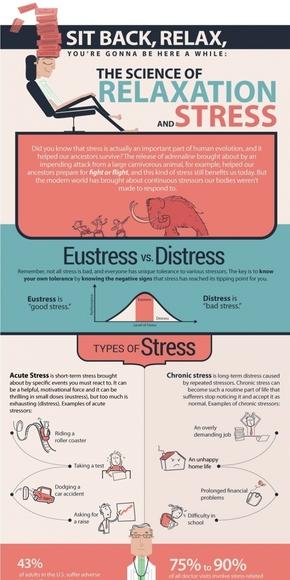 【演界信息图表】粉蓝图文-放松和压力的科学