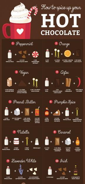 【演界信息图表】巧克力色系-如何香料你的热巧克力
