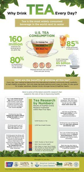 【演界信息图表】清新绿-为什么你每天都要喝茶