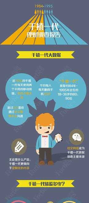 【演界网信息图表】彩色扁平-千禧一代理财调查报告