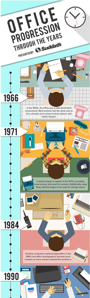 【演界信息图表】Office Progression Through the Years