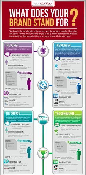 【演界信息图表】文字型排版-你的品牌意识如何?