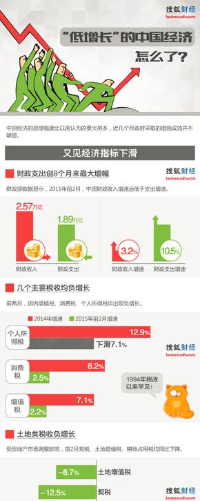 【演界网信息图表】彩色扁平-中国经济为啥低增长
