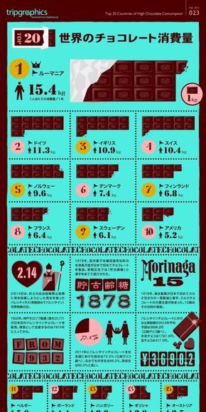 【演界信息图表】蓝色扁平-世界巧克力消费量