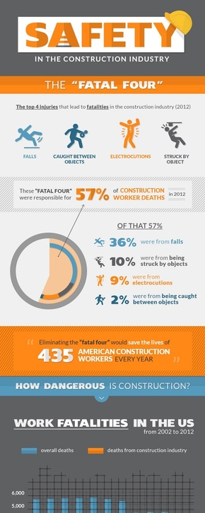 【演界信息图表】扁平风-建筑行业的安全