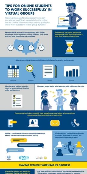 【演界信息图表】卡通风-网络学习学生在虚拟群体中工作成功的小窍门
