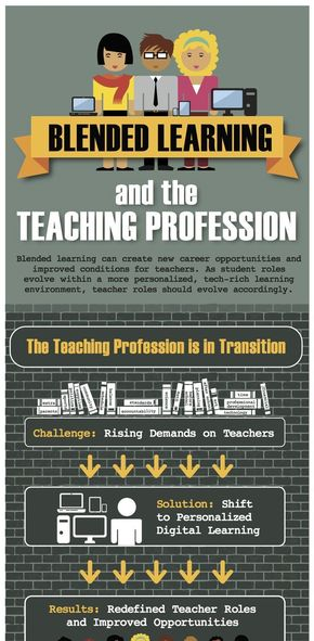 【演界信息图表】扁平风-混合式学习与教学专业