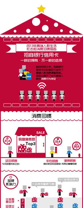 [演界信息图表]卡通绘-2013年高端人群生活形态和消费习惯报告