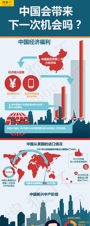 【演界信息图表】红蓝大字—中国互联网阶级崛起 蕴含巨大商机