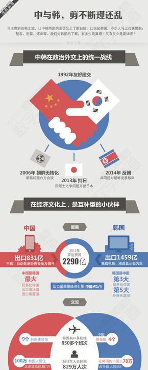 【演界网信息图表】简单风格-中国与韩国
