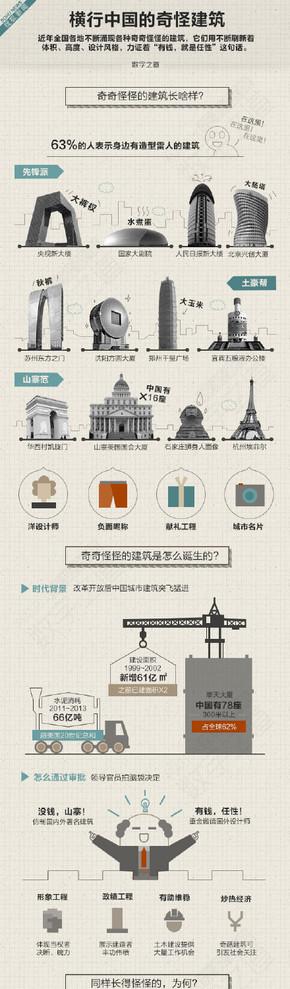 【演界信息图表】扁平图表-横行中国的奇怪建筑
