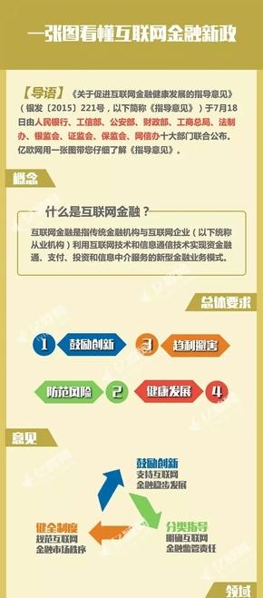 【演界信息图表】扁平简约-互联网金融新政