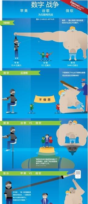 【演界信息图表】扁平化卡通-数字战争:苹果、谷歌、微软