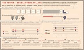【演界信息图表】手绘-美国人与选举团