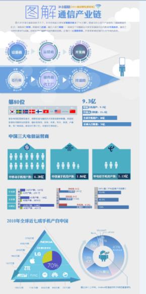 数据-图解通信产业链-通信科技ppt模板