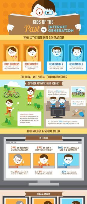 【演界信息图表】彩色色块-过去出生的孩子和网络时代的孩子